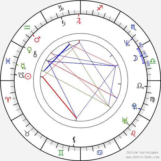 Крис Сандерс Chris Sanders день рождения гороскоп, Chris Sanders Натальная карта онлайн