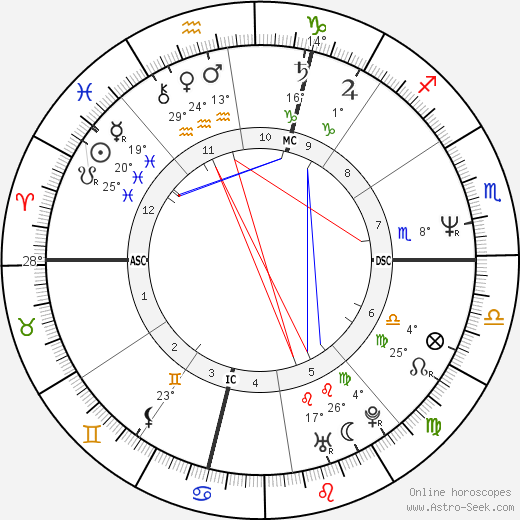 Christophe Gans birth chart, biography, wikipedia 2019, 2020