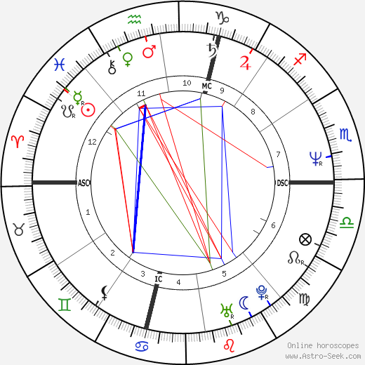 Christophe Gans astro natal birth chart, Christophe Gans horoscope, astrology