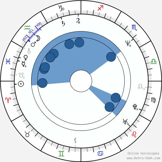 Cindy Shelley wikipedia, horoscope, astrology, instagram