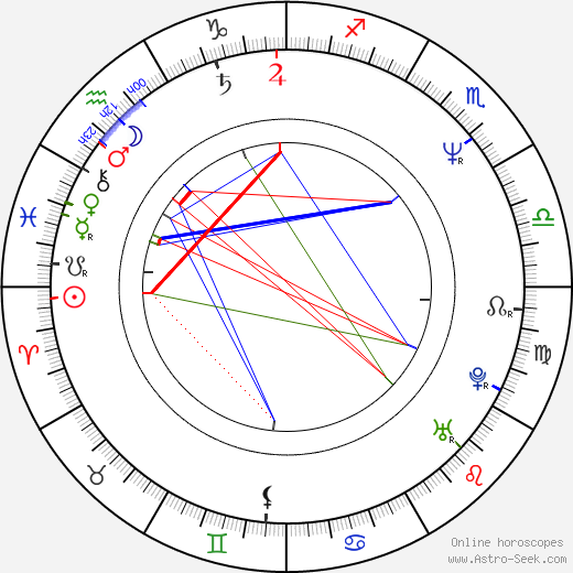 Cindy Shelley tema natale, oroscopo, Cindy Shelley oroscopi gratuiti, astrologia
