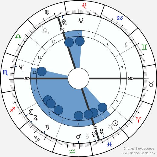 Eric Mouquet wikipedia, horoscope, astrology, instagram