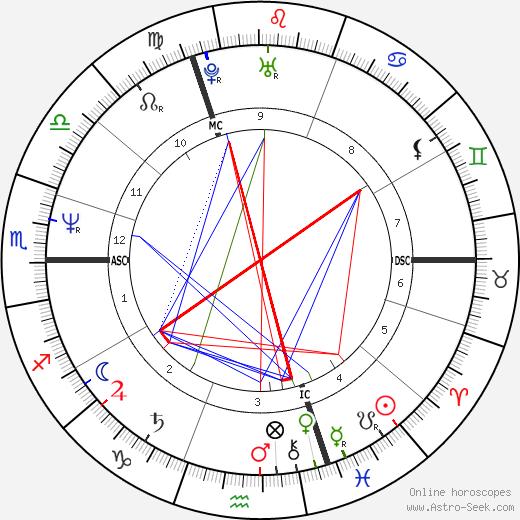 Эрик Муке Eric Mouquet день рождения гороскоп, Eric Mouquet Натальная карта онлайн