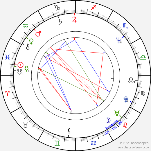 Finn Carter astro natal birth chart, Finn Carter horoscope, astrology