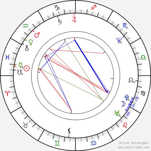 Fulvio Cecere astro natal birth chart, Fulvio Cecere horoscope, astrology