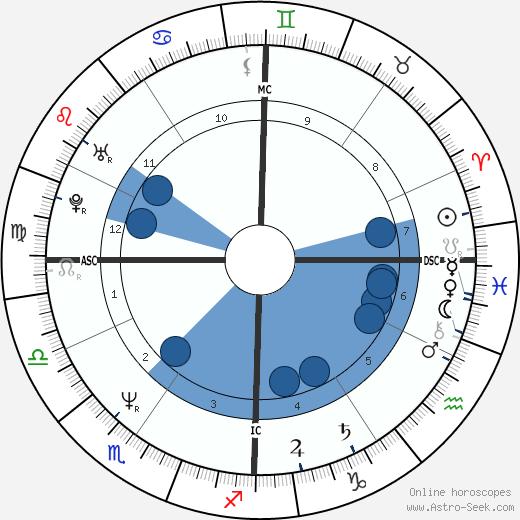 Gérald Passédat wikipedia, horoscope, astrology, instagram