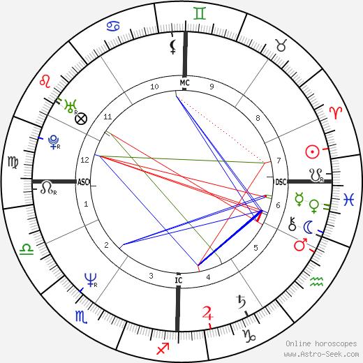 Gérald Passédat tema natale, oroscopo, Gérald Passédat oroscopi gratuiti, astrologia