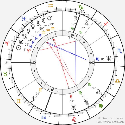 Grayson Perry birth chart, biography, wikipedia 2019, 2020