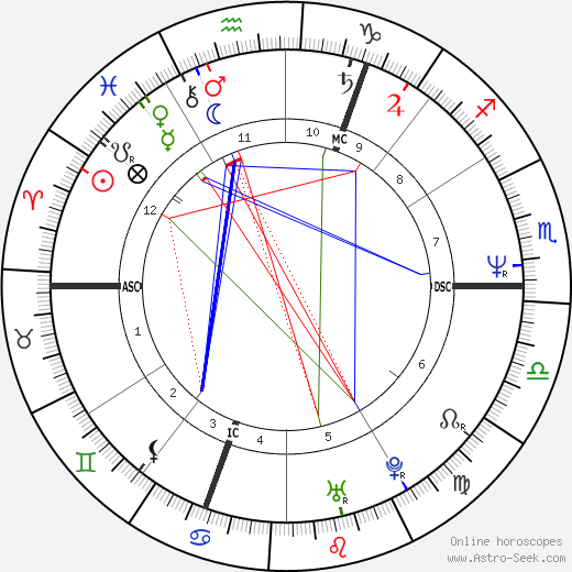 Grayson Perry birth chart, Grayson Perry astro natal horoscope, astrology