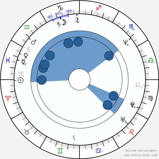 Ivan Adamec wikipedia, horoscope, astrology, instagram