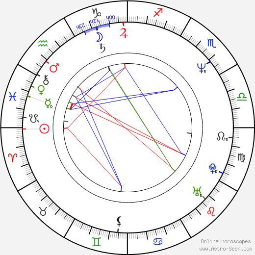 Ivan Adamec tema natale, oroscopo, Ivan Adamec oroscopi gratuiti, astrologia