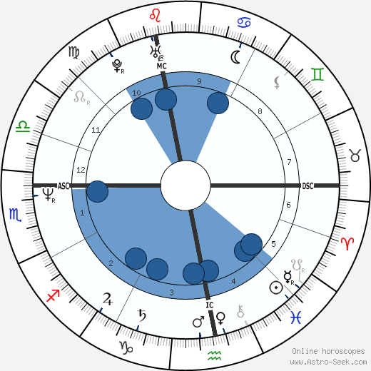 Ivan Lendl wikipedia, horoscope, astrology, instagram
