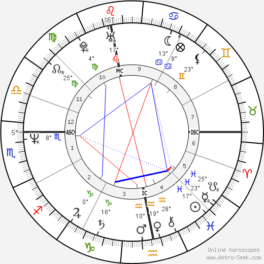 Ivan Lendl tema natale, biography, Biografia da Wikipedia 2020, 2021