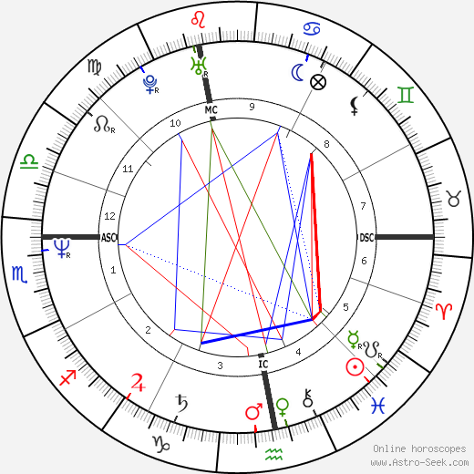 Ivan Lendl tema natale, oroscopo, Ivan Lendl oroscopi gratuiti, astrologia