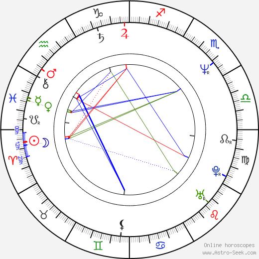 Jacek Luczak tema natale, oroscopo, Jacek Luczak oroscopi gratuiti, astrologia