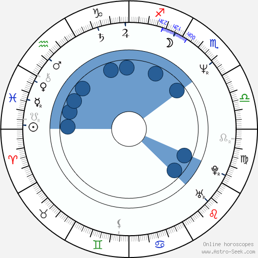 James MacPherson wikipedia, horoscope, astrology, instagram