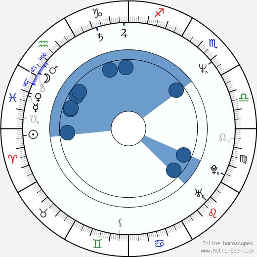 Jana Rybínová wikipedia, horoscope, astrology, instagram