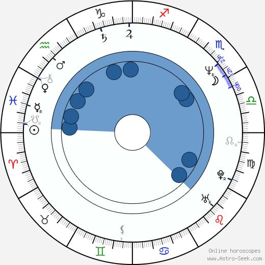 Jenny Eclair wikipedia, horoscope, astrology, instagram
