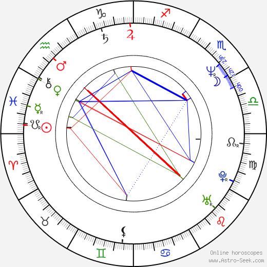 Jenny Eclair birth chart, Jenny Eclair astro natal horoscope, astrology