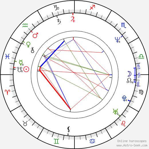 Joe Ranft birth chart, Joe Ranft astro natal horoscope, astrology
