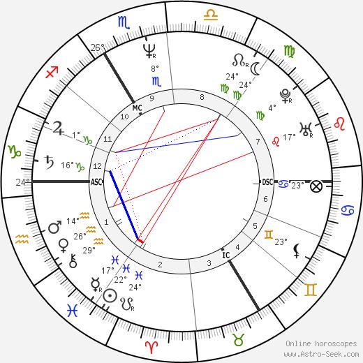 John Greyson birth chart, biography, wikipedia 2019, 2020
