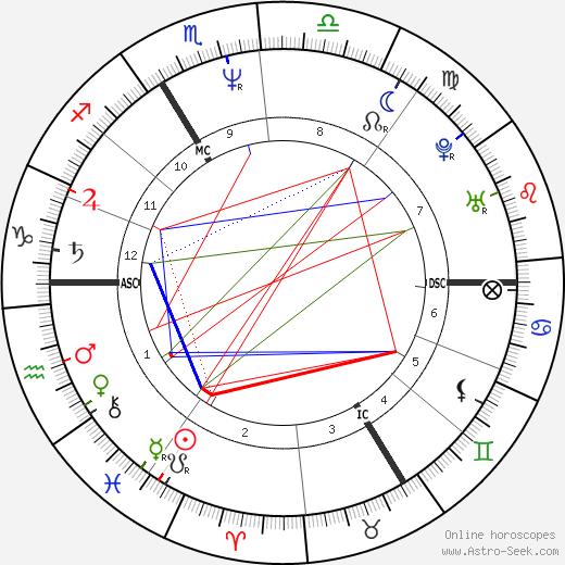 John Greyson astro natal birth chart, John Greyson horoscope, astrology