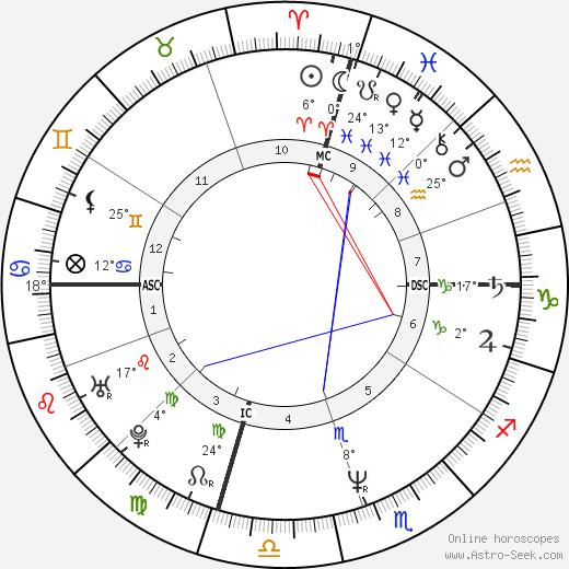 Jon Huntsman tema natale, biography, Biografia da Wikipedia 2019, 2020