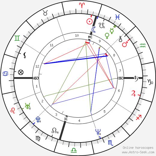 Jon Huntsman tema natale, oroscopo, Jon Huntsman oroscopi gratuiti, astrologia