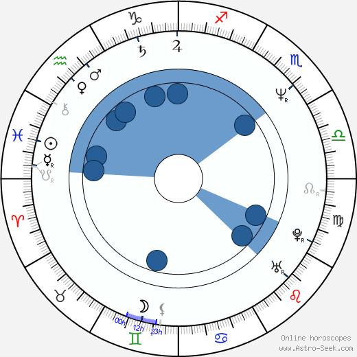 Kevin Patterson wikipedia, horoscope, astrology, instagram