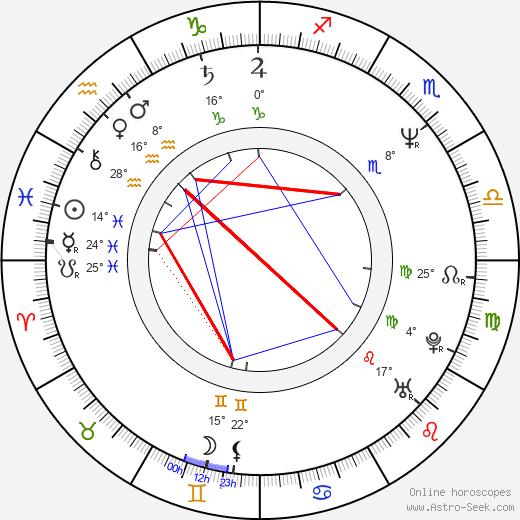Kevin Patterson birth chart, biography, wikipedia 2020, 2021