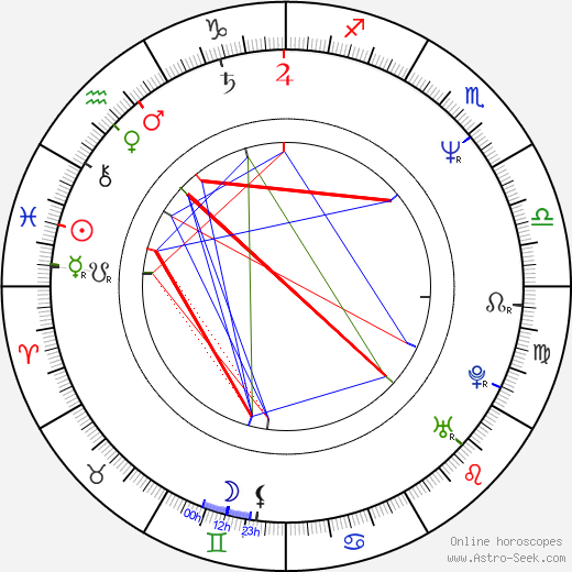 Kevin Patterson birth chart, Kevin Patterson astro natal horoscope, astrology