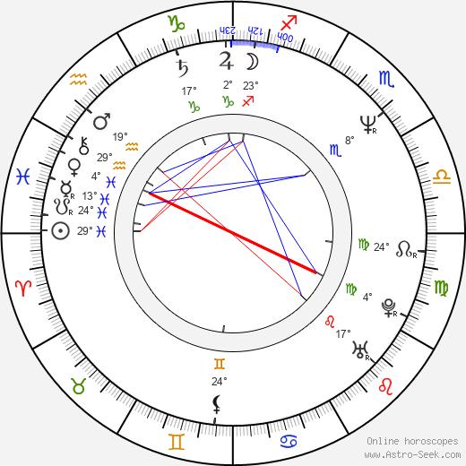 Kevin Scott Allen birth chart, biography, wikipedia 2019, 2020