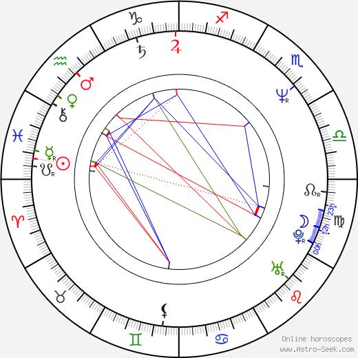 Ladislav Běhůnek день рождения гороскоп, Ladislav Běhůnek Натальная карта онлайн