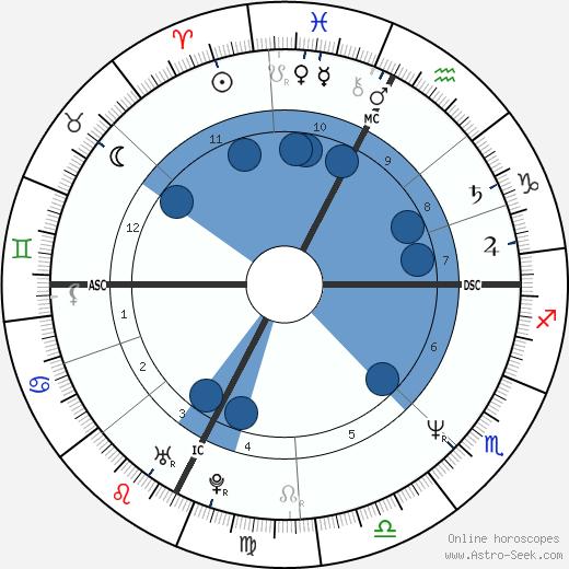 Loris Stecca wikipedia, horoscope, astrology, instagram