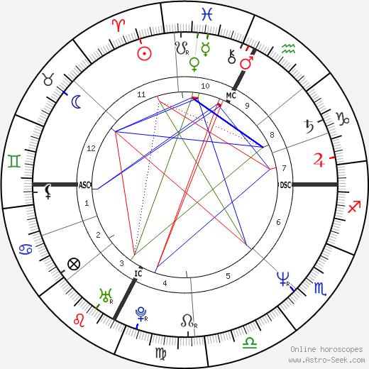 Loris Stecca tema natale, oroscopo, Loris Stecca oroscopi gratuiti, astrologia
