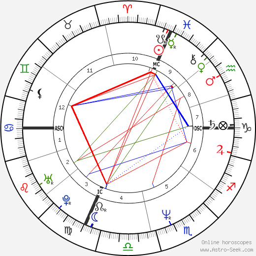 Luciano Ligabue birth chart, Luciano Ligabue astro natal horoscope, astrology