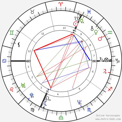 Luciano Ligabue tema natale, oroscopo, Luciano Ligabue oroscopi gratuiti, astrologia