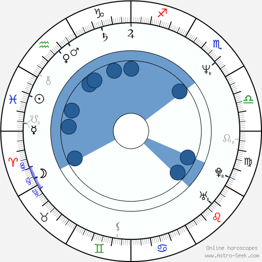 Marta Semelová wikipedia, horoscope, astrology, instagram