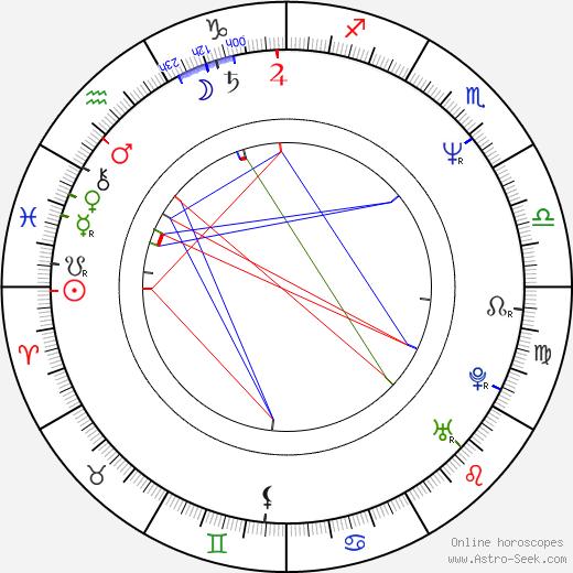 Matthew Arkin astro natal birth chart, Matthew Arkin horoscope, astrology