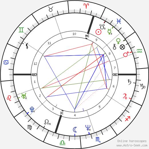 Michael Pagliarulo tema natale, oroscopo, Michael Pagliarulo oroscopi gratuiti, astrologia