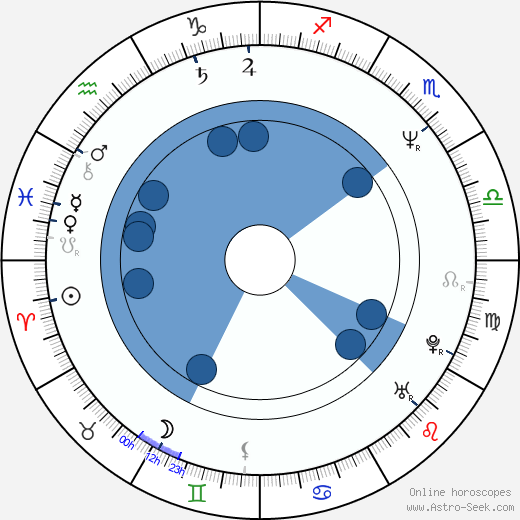 Michelle Nicastro wikipedia, horoscope, astrology, instagram