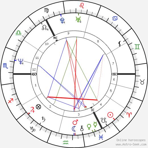 Nicol Ross Stephen день рождения гороскоп, Nicol Ross Stephen Натальная карта онлайн