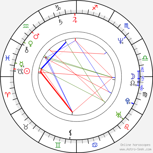 Oliver Robinson birth chart, Oliver Robinson astro natal horoscope, astrology