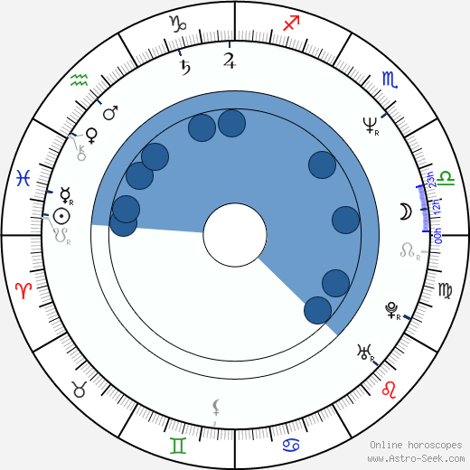 Petter Næss wikipedia, horoscope, astrology, instagram