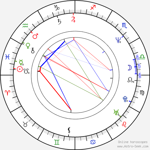 Petter Næss astro natal birth chart, Petter Næss horoscope, astrology