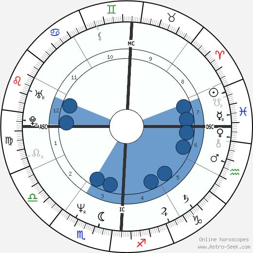 Pietro Scalia wikipedia, horoscope, astrology, instagram
