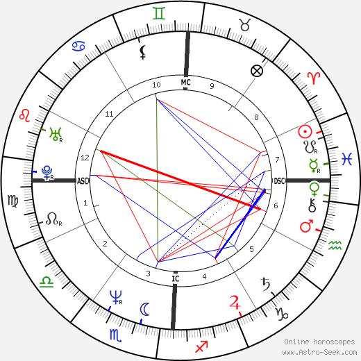 Pietro Scalia tema natale, oroscopo, Pietro Scalia oroscopi gratuiti, astrologia
