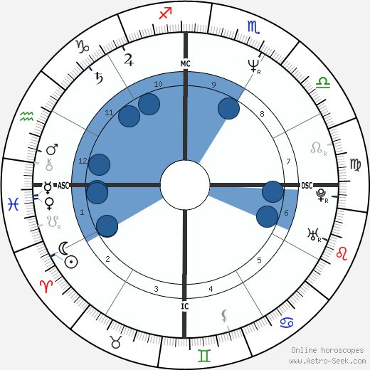 Renato Russo wikipedia, horoscope, astrology, instagram