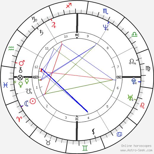 Renato Russo tema natale, oroscopo, Renato Russo oroscopi gratuiti, astrologia