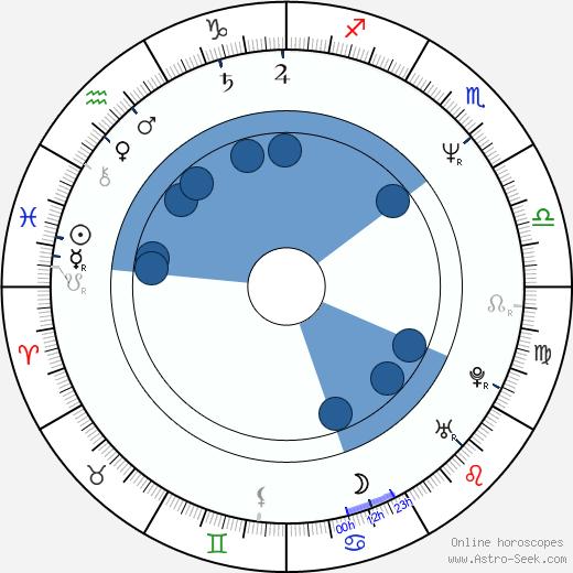 Richard Darbyshire wikipedia, horoscope, astrology, instagram